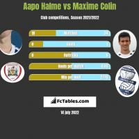 Aapo Halme vs Maxime Colin h2h player stats