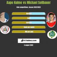 Aapo Halme vs Michael Sollbauer h2h player stats