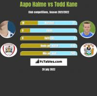 Aapo Halme vs Todd Kane h2h player stats