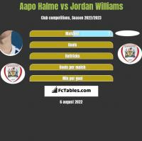 Aapo Halme vs Jordan Williams h2h player stats
