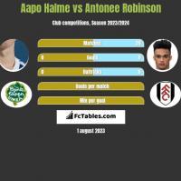 Aapo Halme vs Antonee Robinson h2h player stats