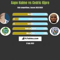 Aapo Halme vs Cedric Kipre h2h player stats