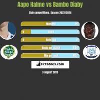 Aapo Halme vs Bambo Diaby h2h player stats