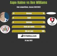 Aapo Halme vs Ben Williams h2h player stats
