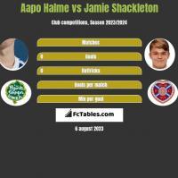 Aapo Halme vs Jamie Shackleton h2h player stats