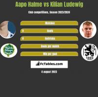 Aapo Halme vs Kilian Ludewig h2h player stats