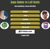 Aapo Halme vs Leif Davis h2h player stats
