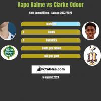 Aapo Halme vs Clarke Odour h2h player stats