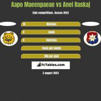 Aapo Maeenpaeae vs Anel Raskaj h2h player stats