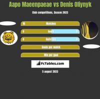 Aapo Maeenpaeae vs Denis Oliynyk h2h player stats