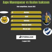 Aapo Maeenpaeae vs Keaton Isaksson h2h player stats