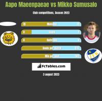 Aapo Maeenpaeae vs Mikko Sumusalo h2h player stats