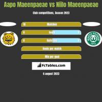 Aapo Maeenpaeae vs Niilo Maeenpaeae h2h player stats