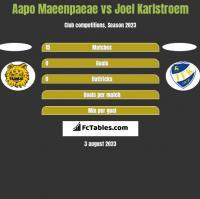 Aapo Maeenpaeae vs Joel Karlstroem h2h player stats