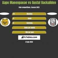 Aapo Maeenpaeae vs Gustaf Backaliden h2h player stats