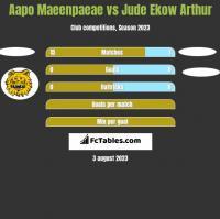 Aapo Maeenpaeae vs Jude Ekow Arthur h2h player stats