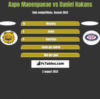 Aapo Maeenpaeae vs Daniel Hakans h2h player stats
