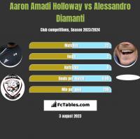 Aaron Amadi Holloway vs Alessandro Diamanti h2h player stats