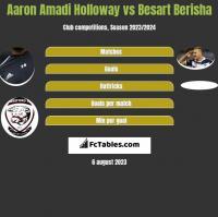 Aaron Amadi Holloway vs Besart Berisha h2h player stats
