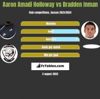 Aaron Amadi Holloway vs Bradden Inman h2h player stats
