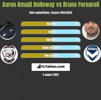 Aaron Amadi Holloway vs Bruno Fornaroli h2h player stats