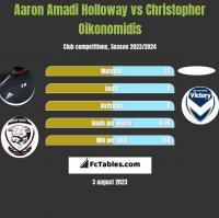 Aaron Amadi Holloway vs Christopher Oikonomidis h2h player stats
