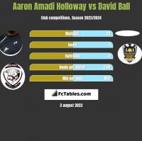 Aaron Amadi Holloway vs David Ball h2h player stats
