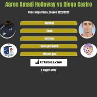 Aaron Amadi Holloway vs Diego Castro h2h player stats