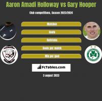 Aaron Amadi Holloway vs Gary Hooper h2h player stats
