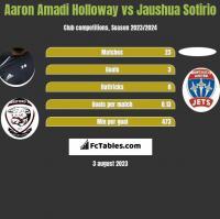 Aaron Amadi Holloway vs Jaushua Sotirio h2h player stats