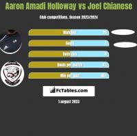 Aaron Amadi Holloway vs Joel Chianese h2h player stats