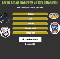 Aaron Amadi Holloway vs Roy O'Donovan h2h player stats