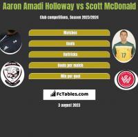 Aaron Amadi Holloway vs Scott McDonald h2h player stats
