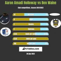 Aaron Amadi Holloway vs Ben Waine h2h player stats