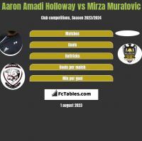 Aaron Amadi Holloway vs Mirza Muratovic h2h player stats