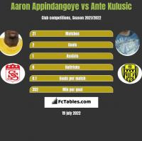 Aaron Appindangoye vs Ante Kulusic h2h player stats