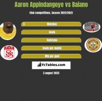Aaron Appindangoye vs Baiano h2h player stats