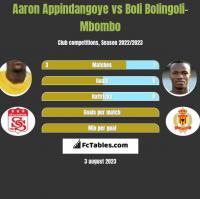 Aaron Appindangoye vs Boli Bolingoli-Mbombo h2h player stats