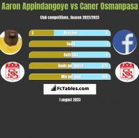 Aaron Appindangoye vs Caner Osmanpasa h2h player stats