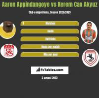 Aaron Appindangoye vs Kerem Can Akyuz h2h player stats