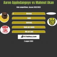 Aaron Appindangoye vs Mahmut Akan h2h player stats