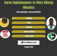Aaron Appindangoye vs Marc Kibong Mbamba h2h player stats