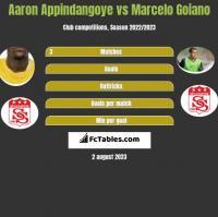 Aaron Appindangoye vs Marcelo Goiano h2h player stats