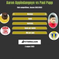 Aaron Appindangoye vs Paul Papp h2h player stats