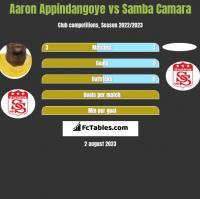 Aaron Appindangoye vs Samba Camara h2h player stats