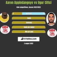 Aaron Appindangoye vs Ugur Ciftci h2h player stats