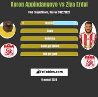 Aaron Appindangoye vs Ziya Erdal h2h player stats