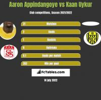 Aaron Appindangoye vs Kaan Uykur h2h player stats