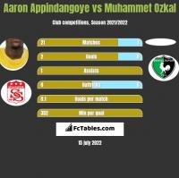 Aaron Appindangoye vs Muhammet Ozkal h2h player stats
