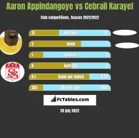 Aaron Appindangoye vs Cebrail Karayel h2h player stats